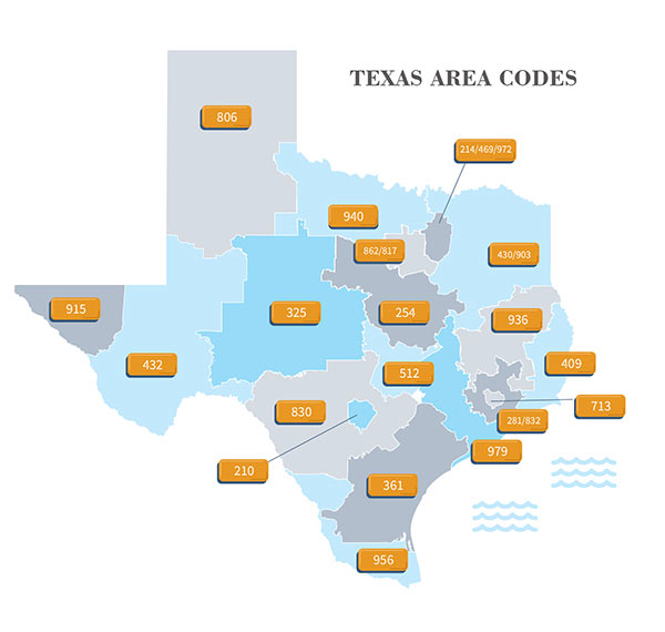 Texas area codes